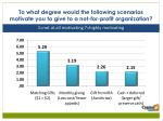 to what degree would the following scenarios motivate you to give to a not for profit organization