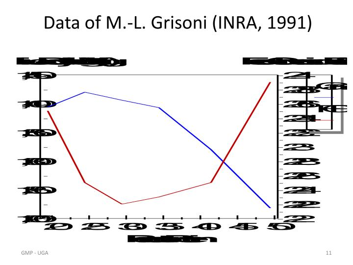Data of M.-L. Grisoni (INRA, 1991)