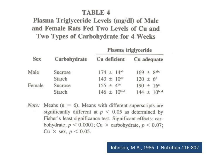 Johnson, M.A., 1986. J. Nutrition 116:802