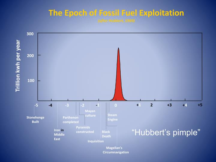 The Epoch of Fossil Fuel Exploitation