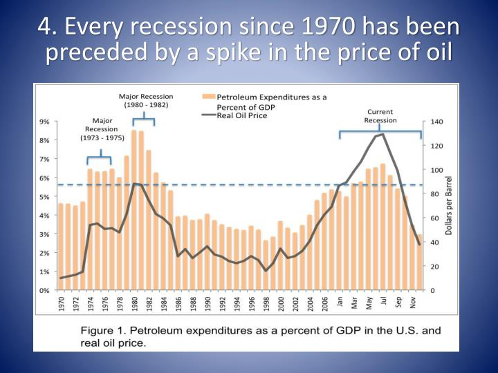 4. Every recession since 1970 has been preceded by a spike in the price of oil