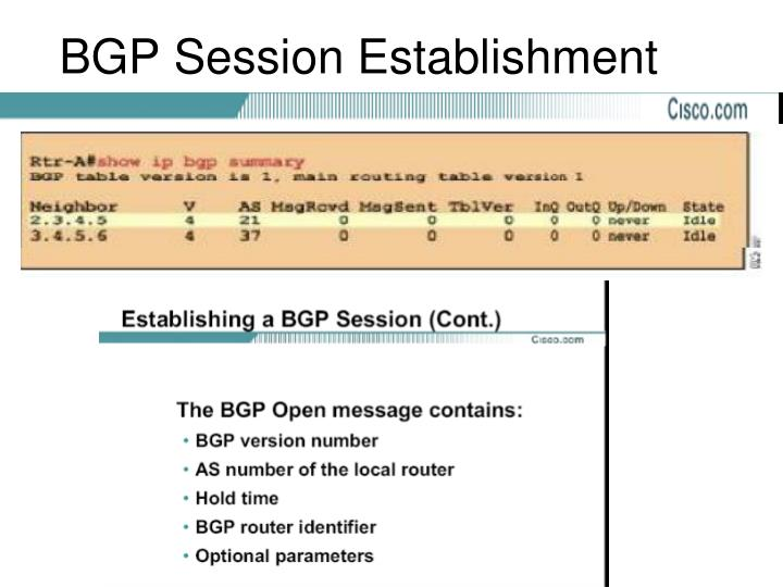 BGP Session Establishment