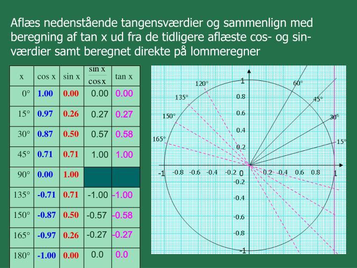 Aflæs nedenstående tangensværdier og sammenlign med beregning af tan x ud fra de tidligere aflæste cos- og sin-værdier samt beregnet direkte på lommeregner