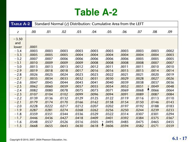 Table A-2
