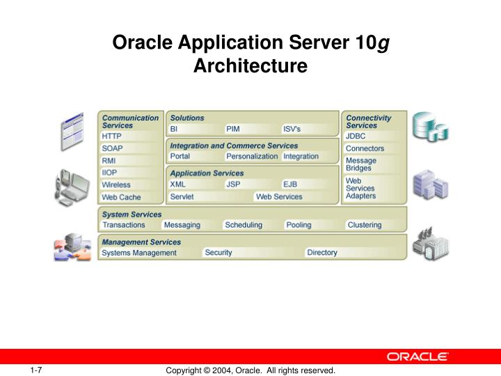 Ppt introduction to oracle forms developer and oracle for Oracle 10 g architecture