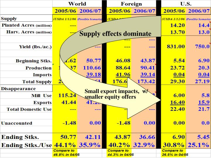 Supply effects dominate