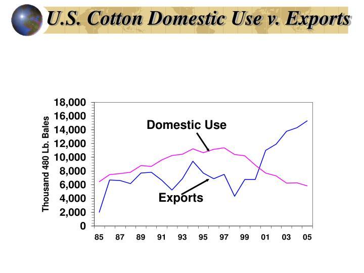 U.S. Cotton Domestic Use v. Exports