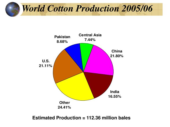 World cotton production 2005 06