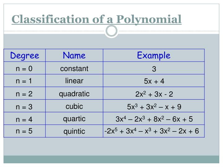 Classification of a Polynomial