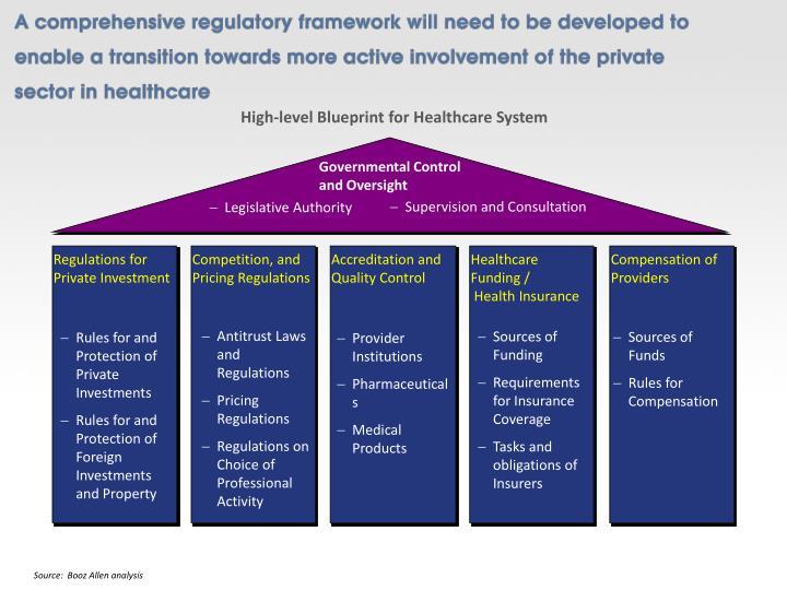 High-level Blueprint for Healthcare System