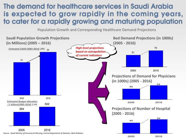 Population Growth and Corresponding Healthcare Demand Projections