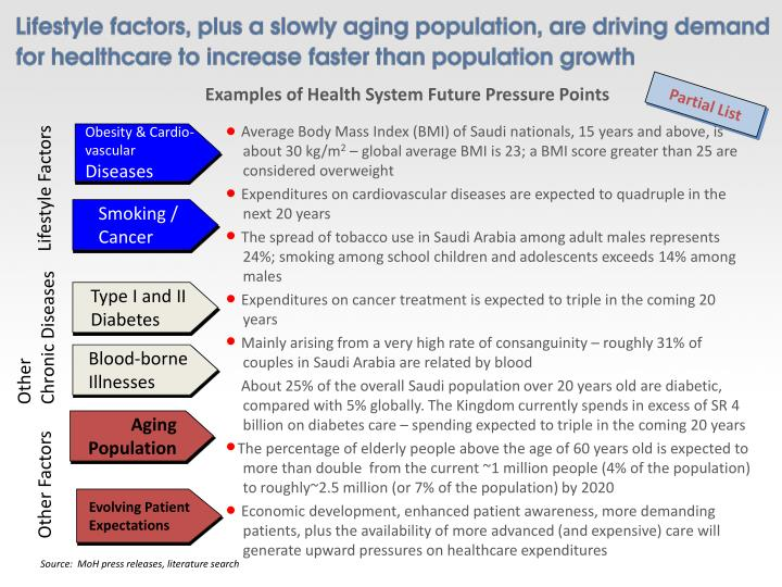 Examples of Health System Future Pressure Points