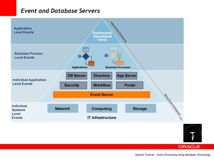 Event and Database Servers