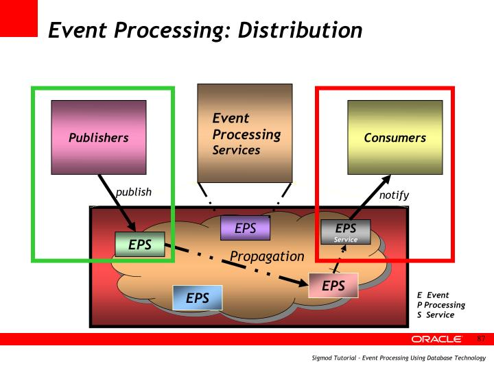Event Processing: Distribution
