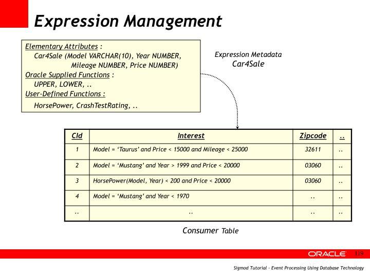 Expression Management