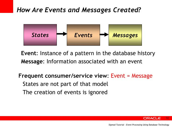 How Are Events and Messages Created?