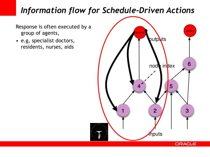 Information flow for Schedule-Driven Actions