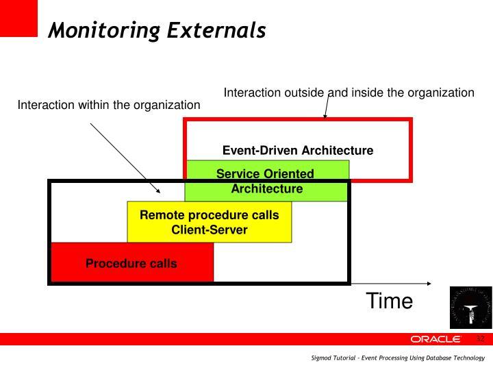 Monitoring Externals