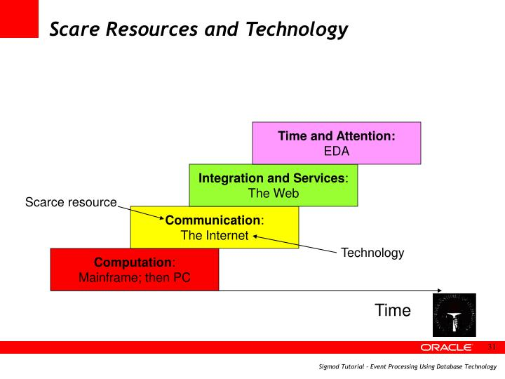 Scare Resources and Technology
