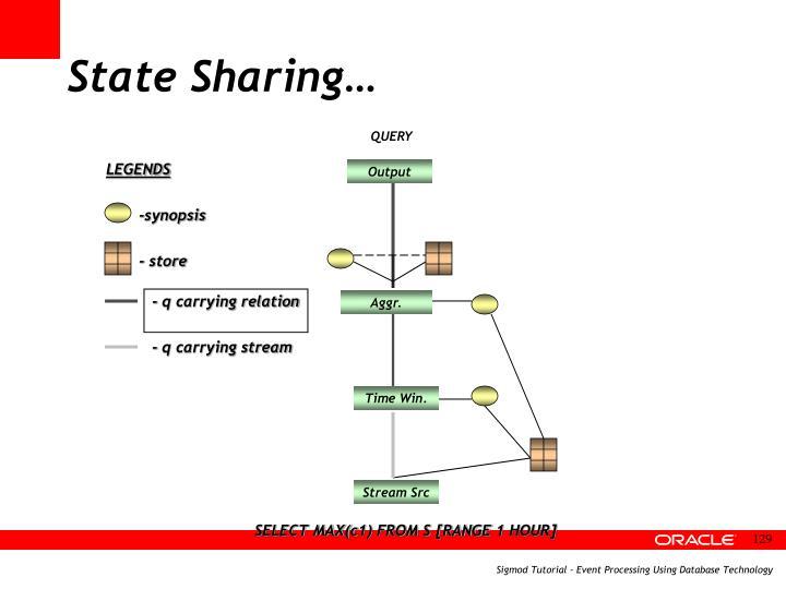 State Sharing…