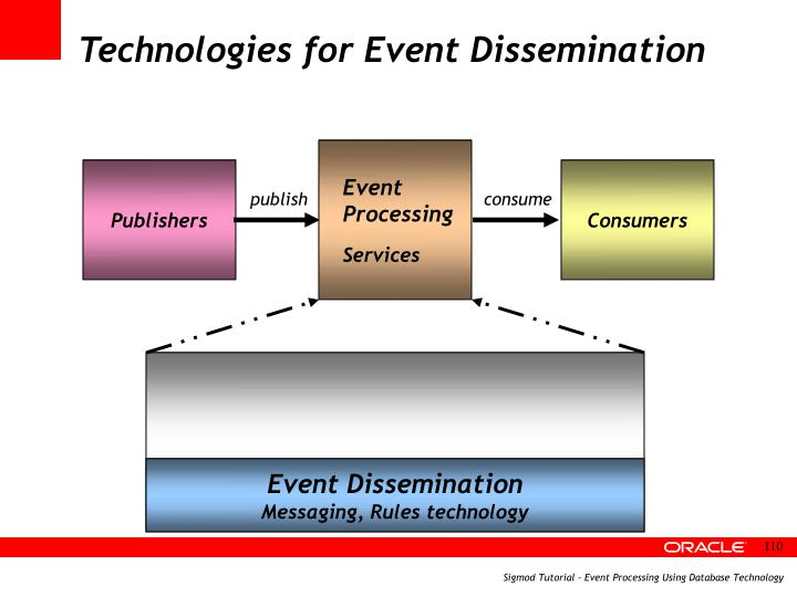 Technologies for Event Dissemination