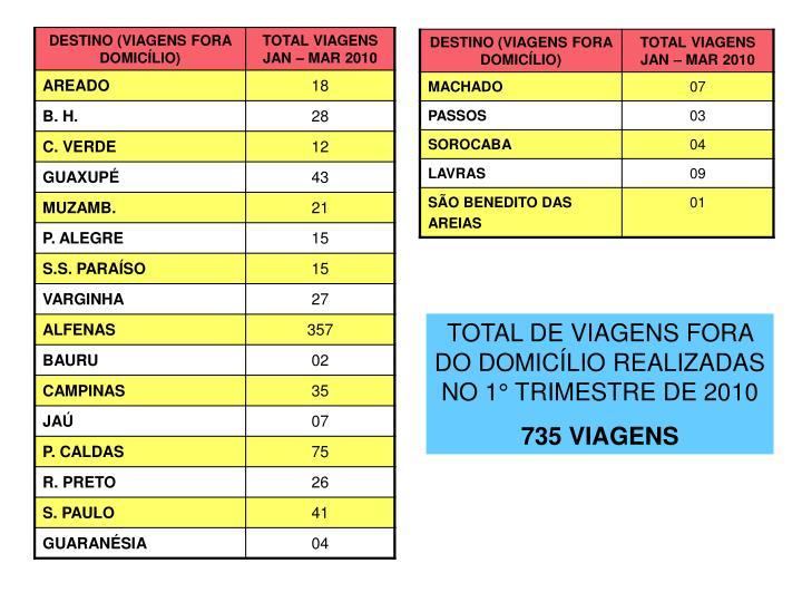 TOTAL DE VIAGENS FORA DO DOMICÍLIO REALIZADAS NO 1° TRIMESTRE DE 2010