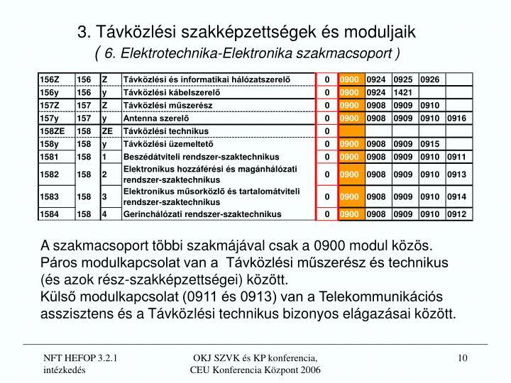 3. Távközlési szakképzettségek és moduljaik