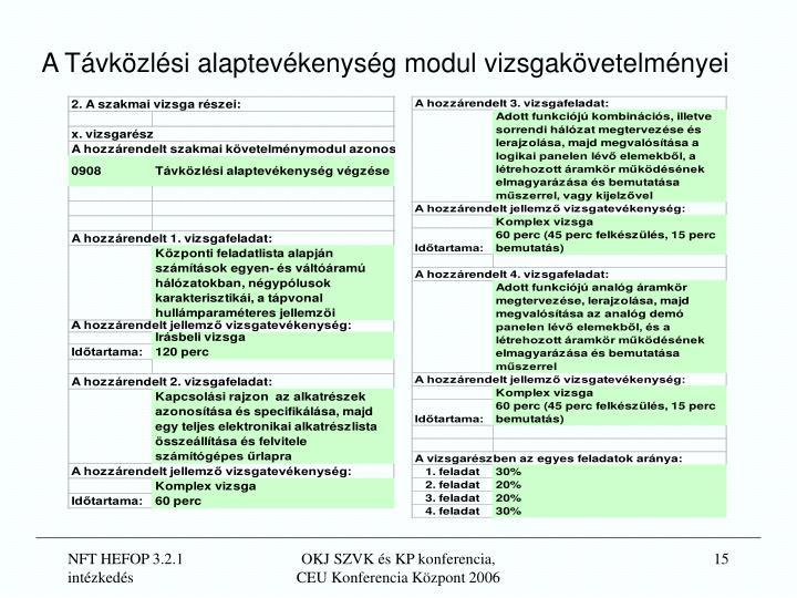 A Távközlési alaptevékenység modul vizsgakövetelményei