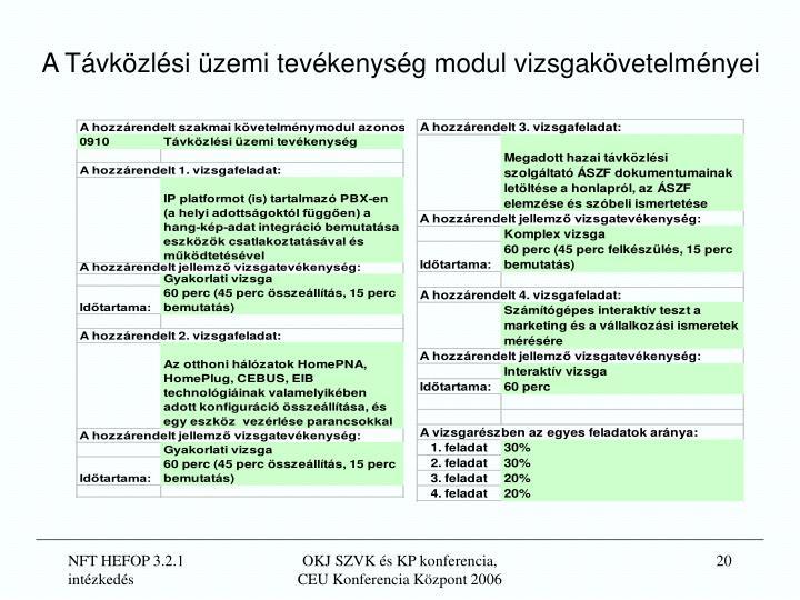 A Távközlési üzemi tevékenység modul vizsgakövetelményei