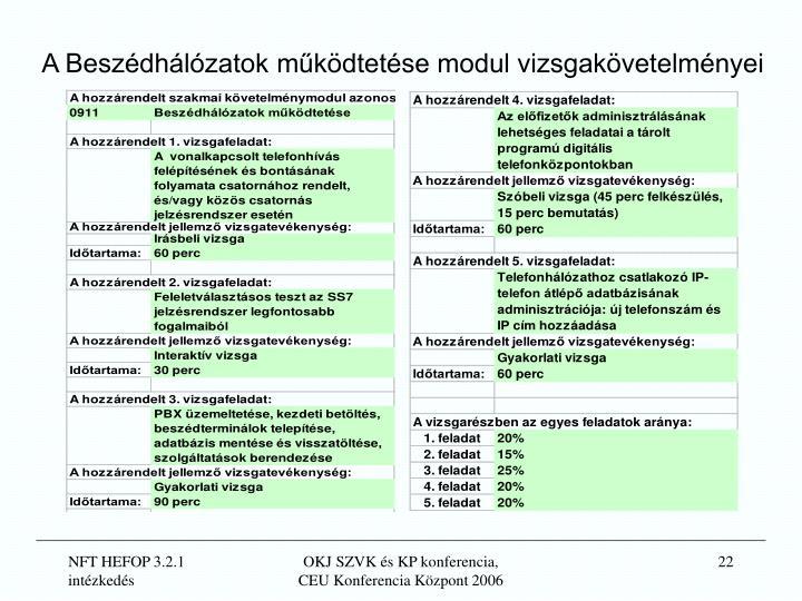 A Beszédhálózatok működtetése modul vizsgakövetelményei
