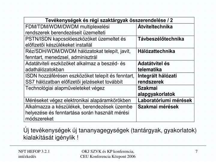 Új tevékenységek új tananyagegységek (tantárgyak, gyakorlatok)