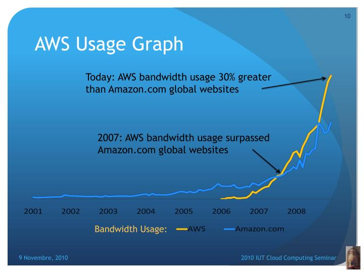 AWS Usage Graph