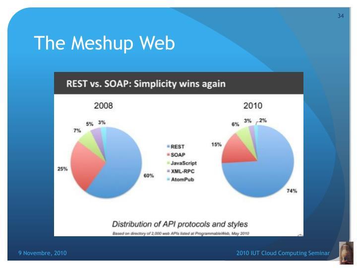 The Meshup Web