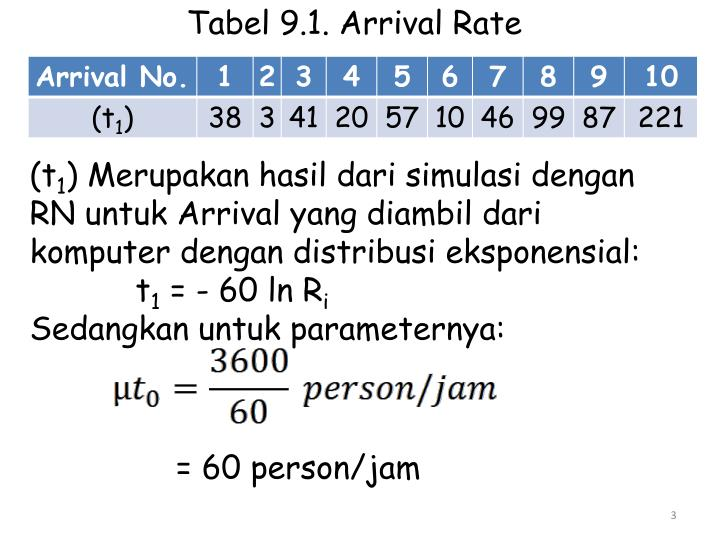 Tabel 9.1. Arrival Rate