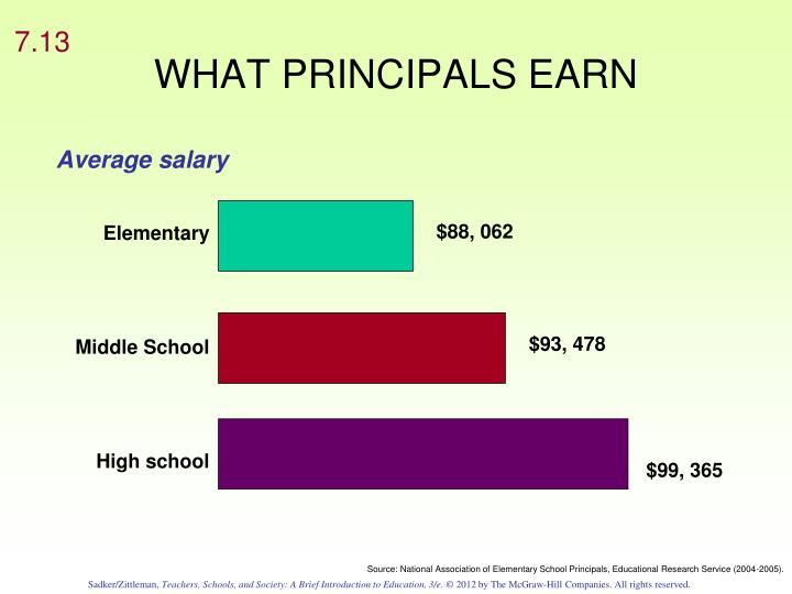 Average salary