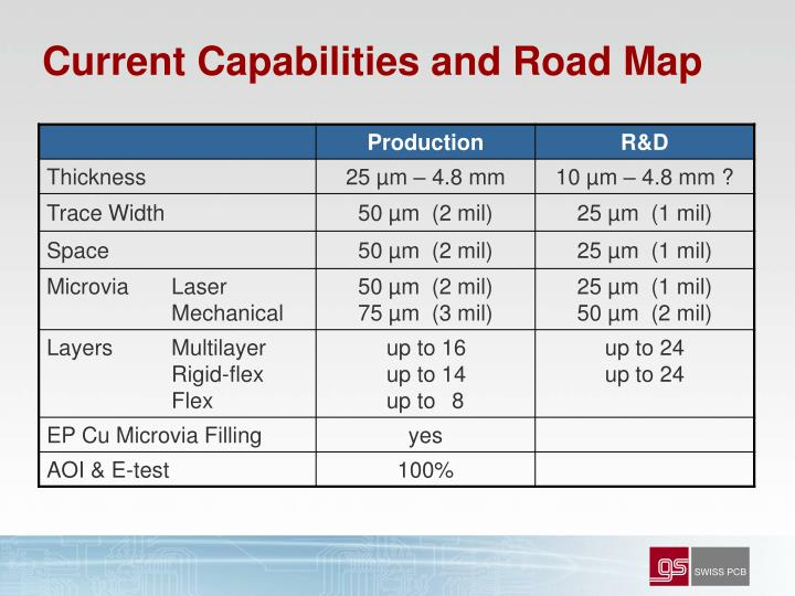 Current Capabilities and Road Map