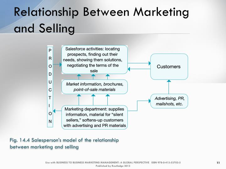 relationship marketing and key account management