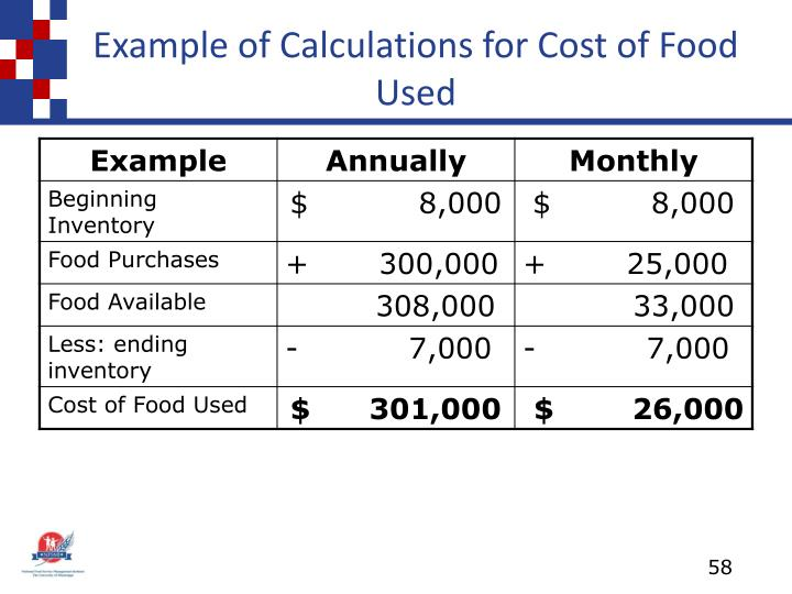 Example of Calculations for Cost of Food Used