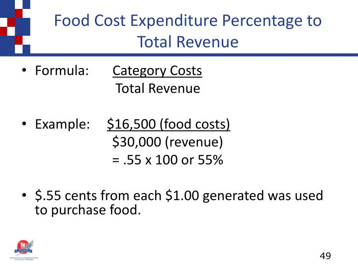 Food Cost Expenditure Percentage to Total Revenue