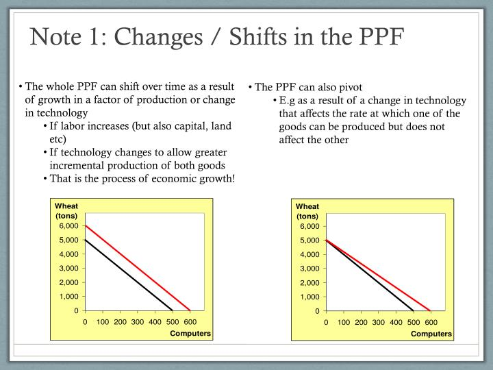 Note 1: Changes / Shifts in the PPF