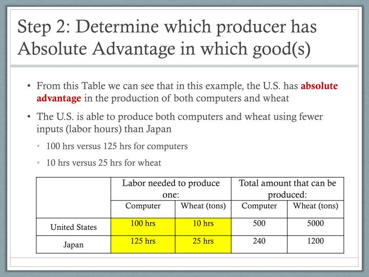 Step 2: Determine which producer has Absolute Advantage in which good(s)