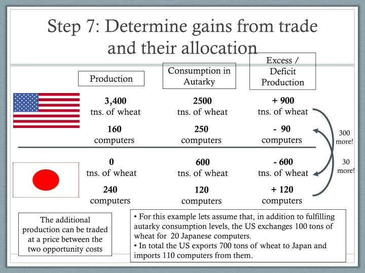 Step 7: Determine gains from trade and their allocation
