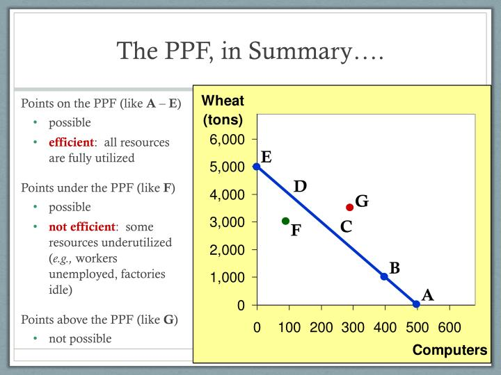 The PPF, in Summary….