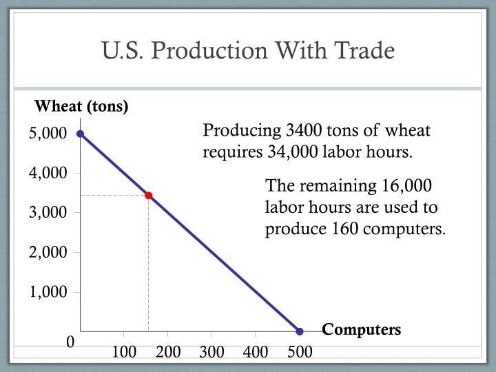 Wheat (tons)