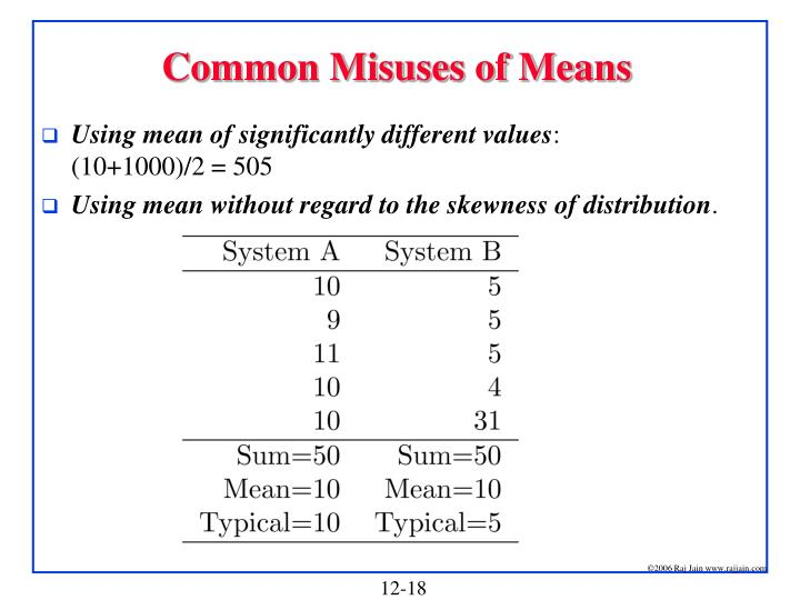 Common Misuses of Means
