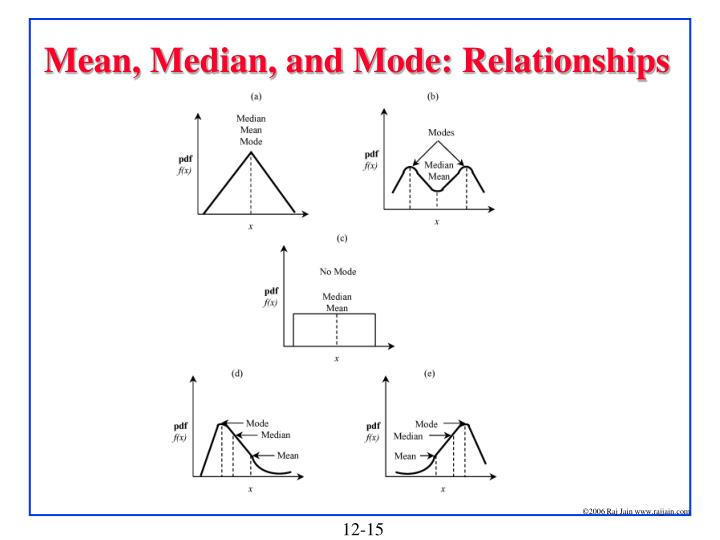 Mean, Median, and Mode: Relationships