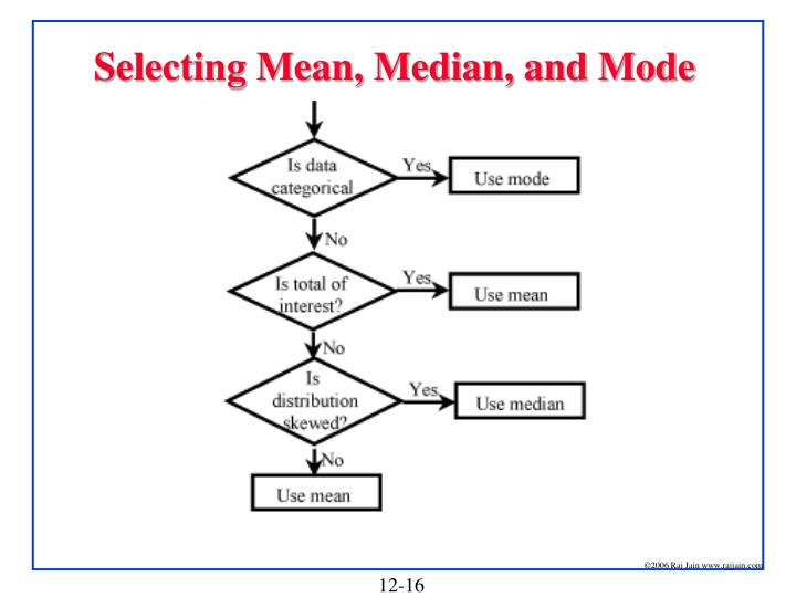 Selecting Mean, Median, and Mode