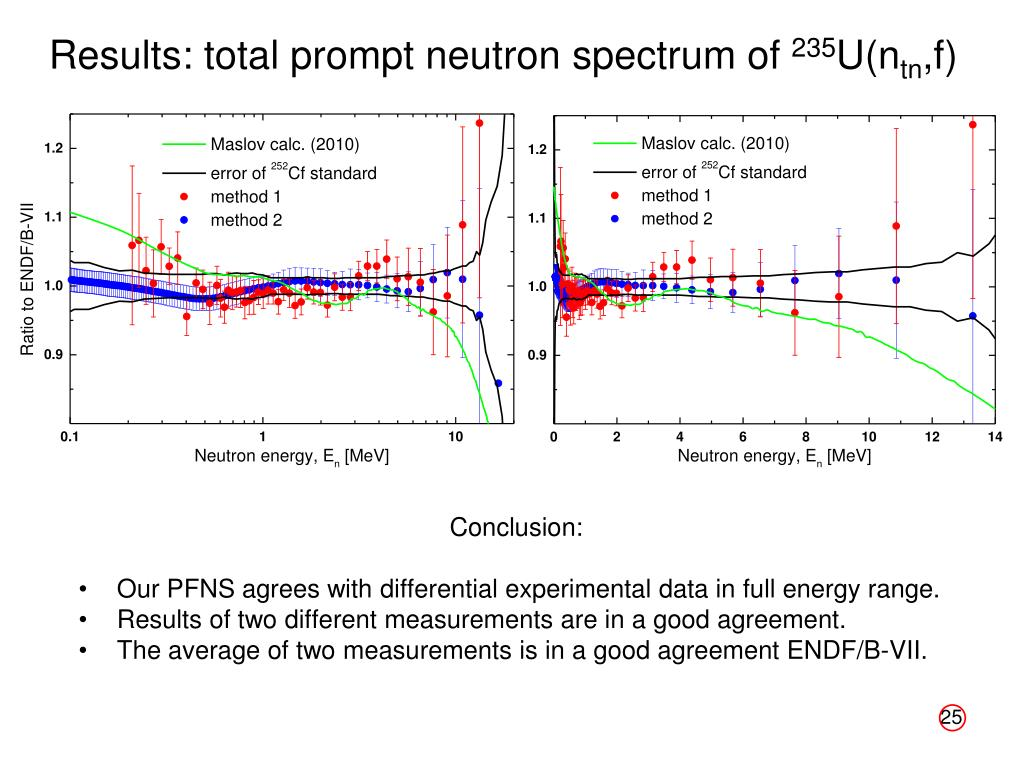 PPT - Investigation of the Prompt Neutron Emission in Low