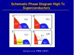 schematic phase diagram high tc superconductors