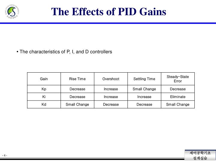 The Effects of PID Gains